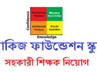 Akij Foundation School Job Circular Online